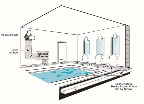 Swimming pool ductwork design ductwork design water for Pool ventilation design